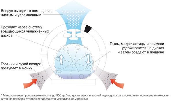 принцип действия мойки воздуха